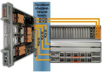 Рисунок 4. Разработчики Sun реализовали концепцию «модульного ввода/вывода», независимого от серверных модулей. Шасси оснащается 20 модулями ввода/вывода (EM), сетевыми модулями (NEM), двумя модулями мониторинга (CMM), модулем подключения питания, девятью вентиляторными модулями и шестью модулями питания (N+N).