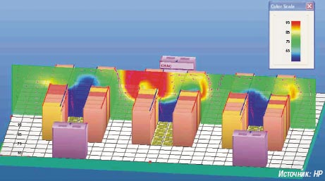 Рисунок 2. Оптимальное размещение стоек и климатических систем.