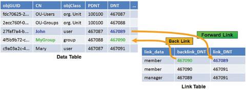 Экран 2. Упрощенный пример таблицы базы данных AD