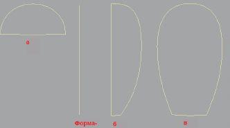 Форма-сечение (а), форма-путь и кривые деформации подгонки по осям Y (б) и X (в)