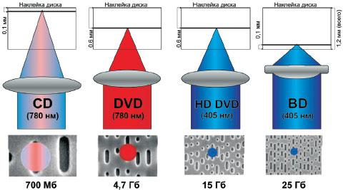 Параметры лазерных лучей, а также характеристики различных оптических носителей