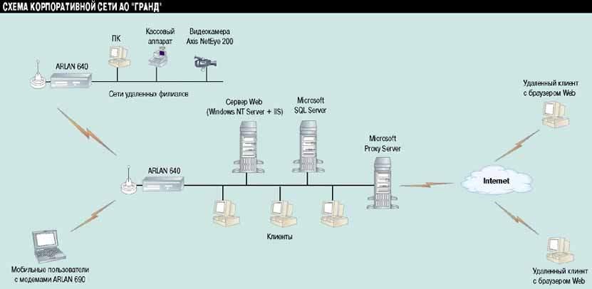 Упрощенная схема сети