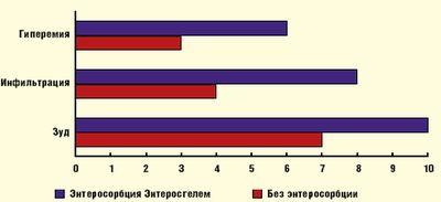 Рис. 1.Купирование симптомов АД на фоне курсовой терапии Энтеросгелем (по горизонтали — дни после начала лечения)