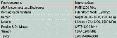 Таблица 1. Дважды экранированные четырехпарные кабели Категории 7A.