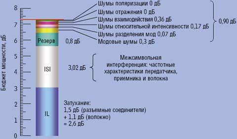 Рисунок 1. Для полного описания многомодового оптического тракта передачи необходимо учитывать восемь параметров.
