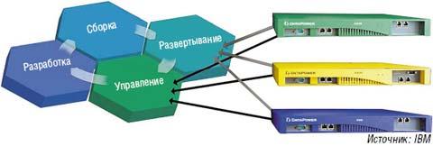 Рисунок 1. При интеграции в проекты SOA на уровне предприятия важно, чтобы устройства отвечали требованиям различных групп пользователей.