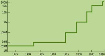 Рисунок 2. Скорость передачи данных в сетях Ethernet продолжает увеличиваться. Как ожидается, в следующих стандартах она достигнет 40 и 100 Гбит/c.