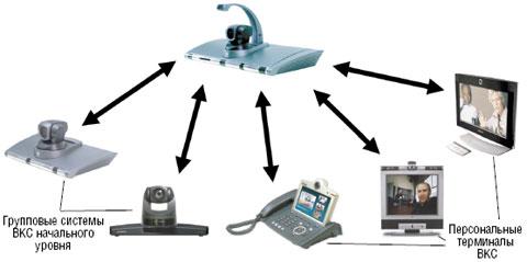 Рисунок 2. Структура системы ВКС для малого и среднего бизнеса.