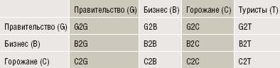 Таблица. Матрица мобильных сервисов