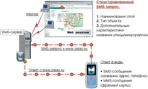 Рис 2. Взаимодействие с геопорталом на  www.zelao.ru через SMS