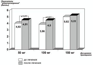 Рис. 5.Изменение домена «удовлетворение» до и на фоне приема Триттико