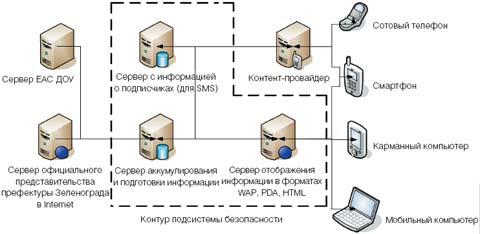 Рис.1.  Архитектура системы оказания мобильных сервисов