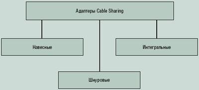 Рисунок 1. Основные варианты практической реализации адаптеров Cable Sharing.
