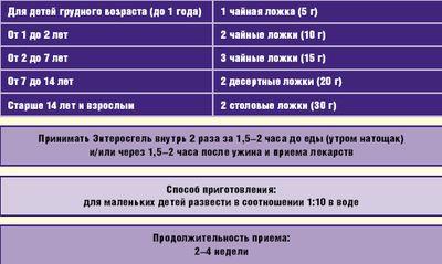 Рис. 3.Способы применения и дозы Энтеросгеля у детей