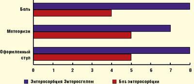 Рис. 2.Купирование симптомов со стороны ЖКТ на фоне курсовой терапии Энтеросгелем (по горизонтали — дни после начала лечения)