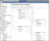 Новинкой в «Корпоративном портале» версии 8.5 является реализация механизма управления бизнес-процессами, позволяющая определить схему обработки документов, которые публикуются на внутреннем сайте компании
